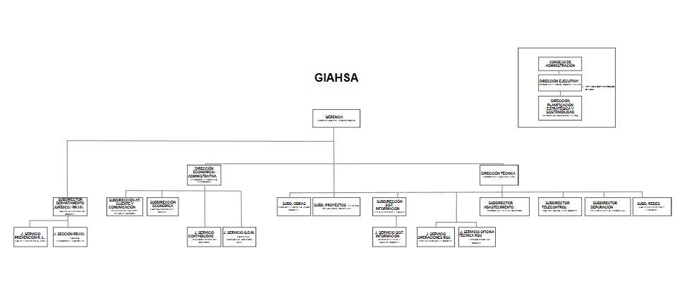 Organigrama for Giahsa oficina virtual